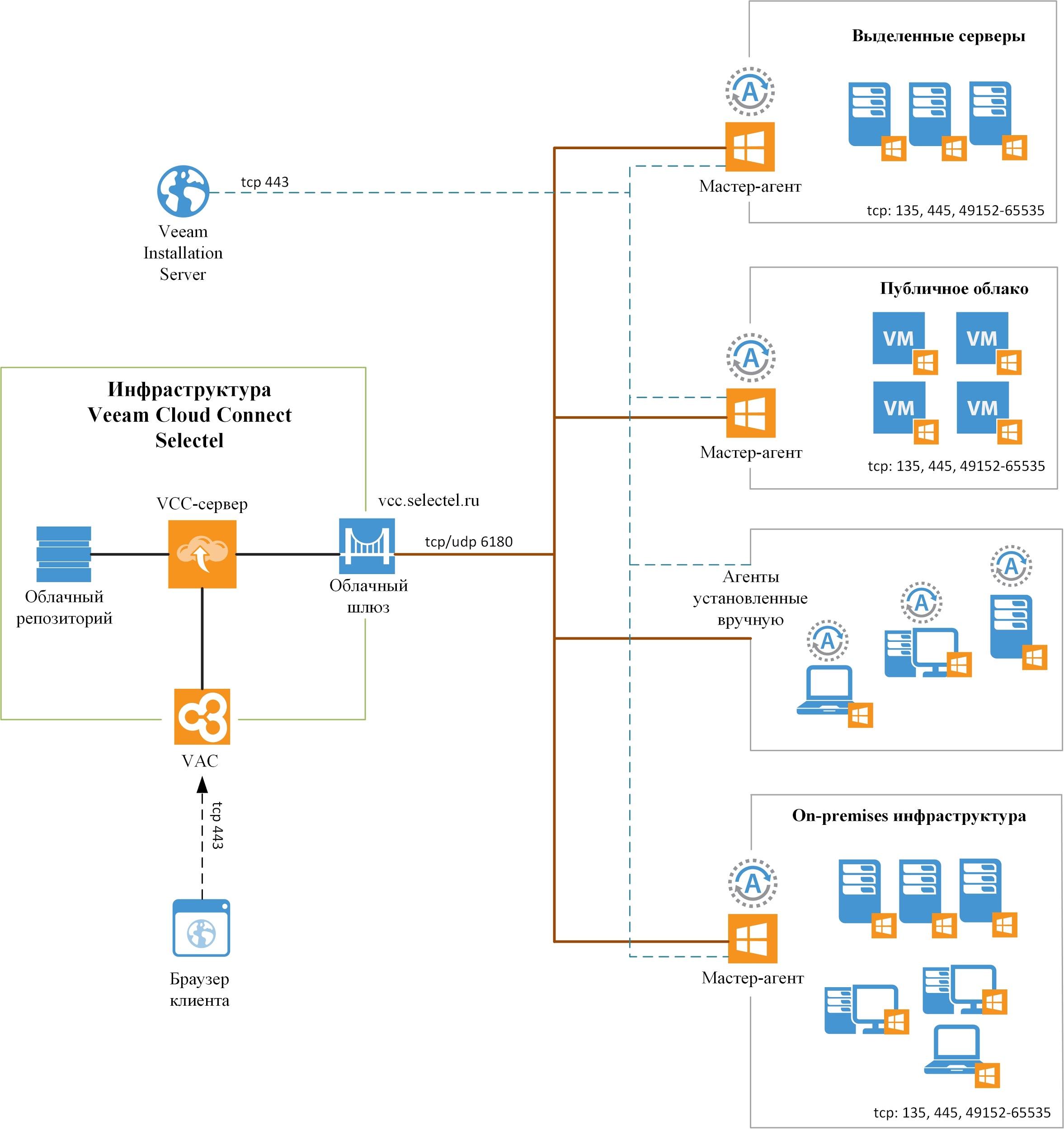 Структурная схема услуги